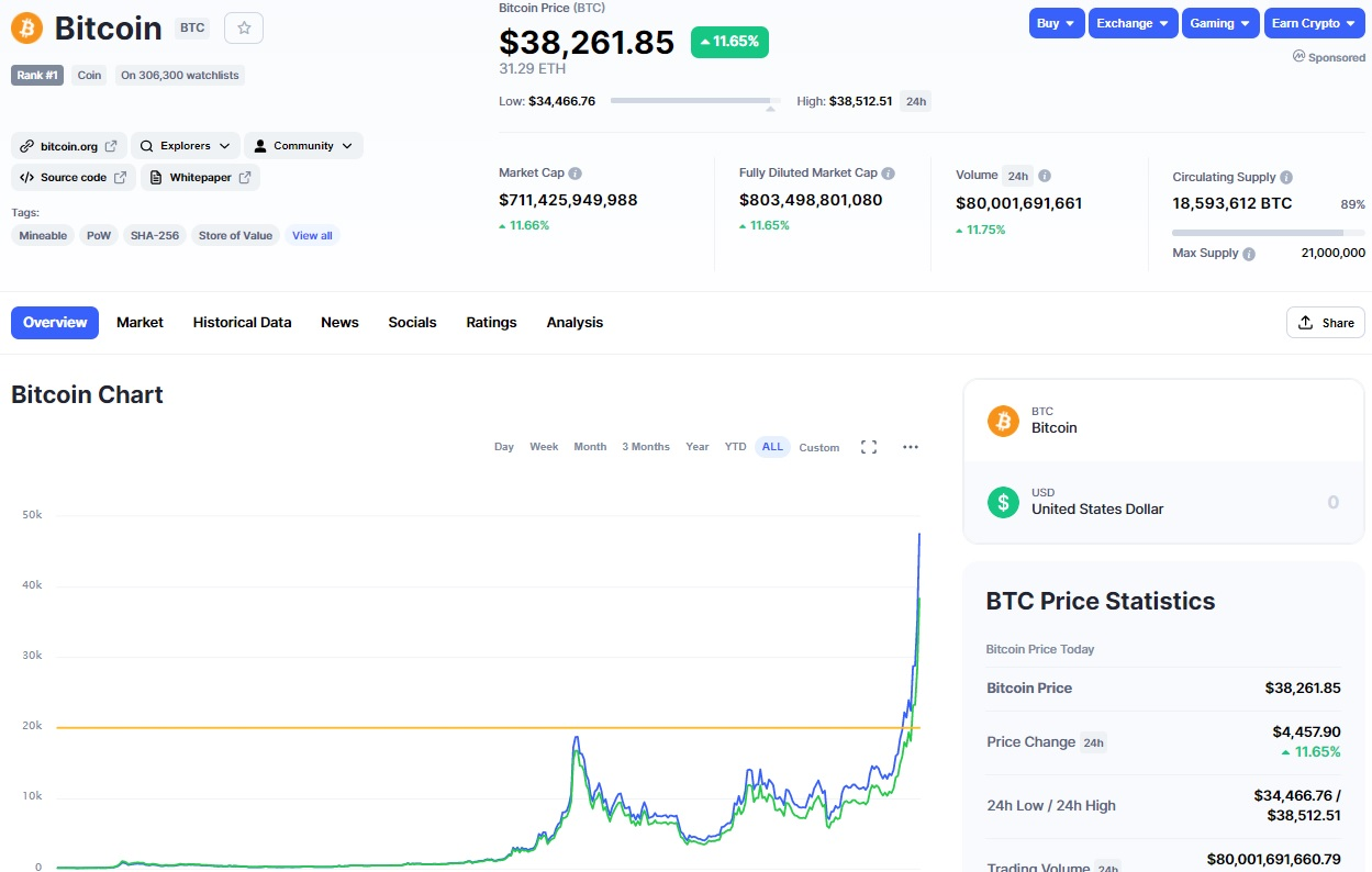 Bitcoin 7.1.2021  38.000$
